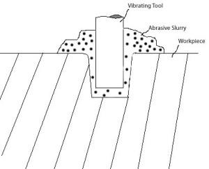 Ultrasonic machining schematic